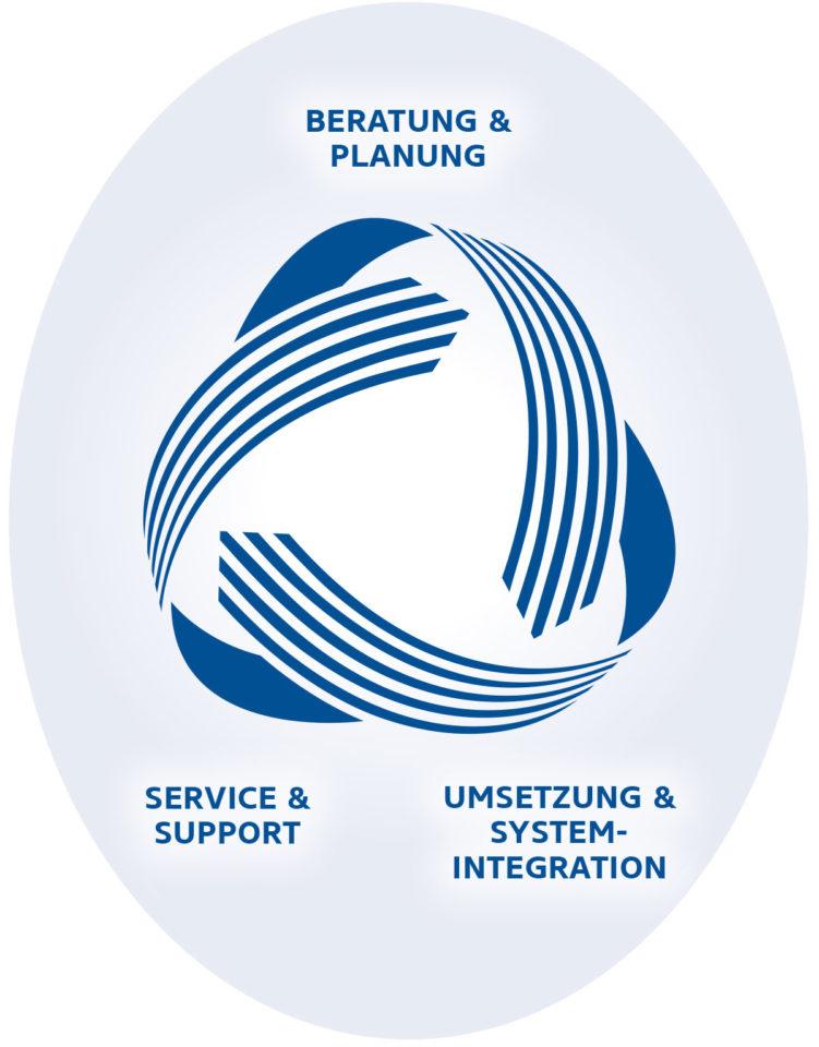 Leistungen & Services - Schaubild